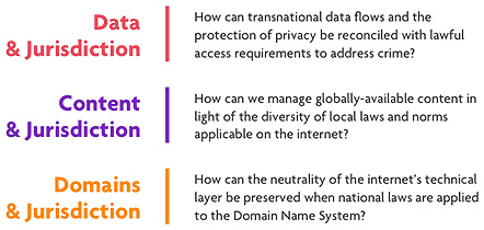Data-Content-Domains-Programs-Questions-Internet-Jurisdiction klein.jpg